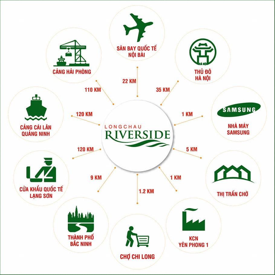 liên-kết-vùng-dự-án-long-châu-riverside-yên-phong